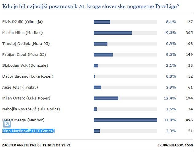 Rezultati ankete.