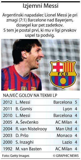 Bo Guardiola podaljšal pogodbo z Barcelono?