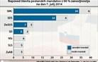 Anketa: Podpora Miru Cerarju še naprej pada, padec tudi za SDS