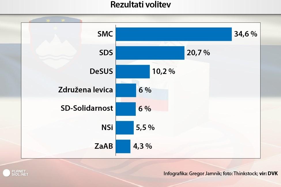 Delni neuradni rezultati po preštetih 99,97 odstotka glasov.